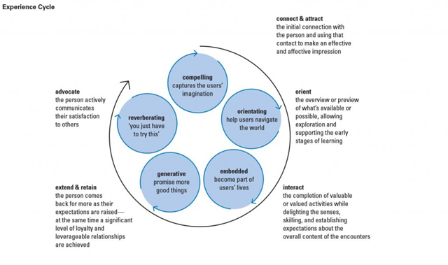 phases of customer relationship management
