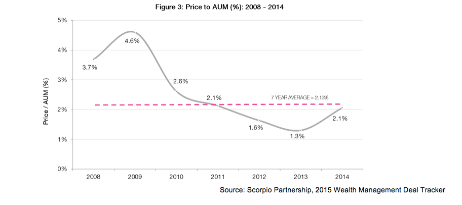 wealth manager M&A pricing valuation trend line