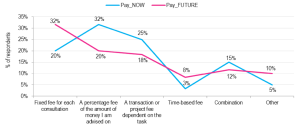How do wealthy clients want to pay for financial advice now and in future?