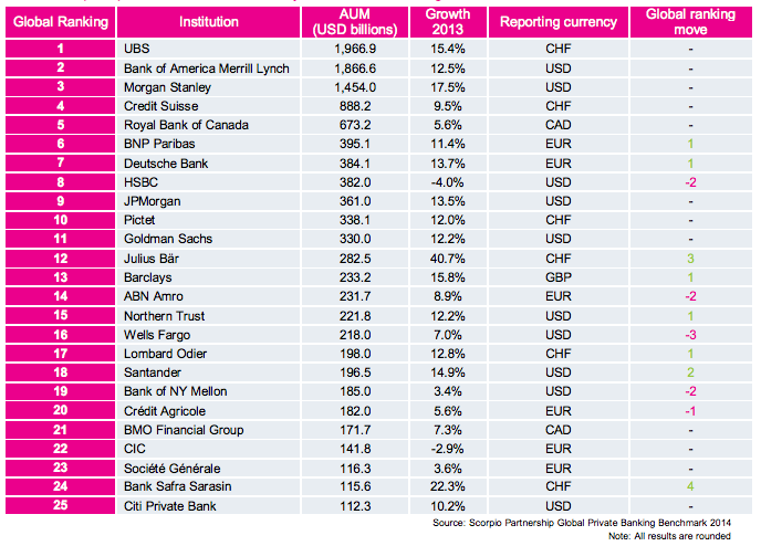 Market research private banking benchmark | Scorpio PR